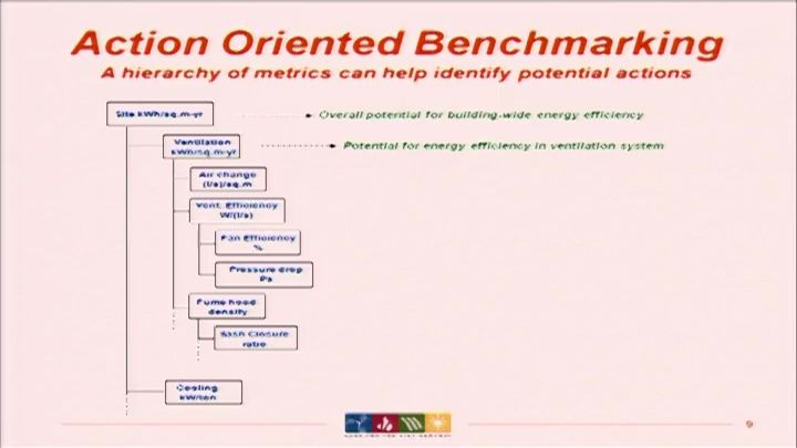 Using the Labs21 Energy Benchmarking Tool to Identify Efficiency Opportunnities