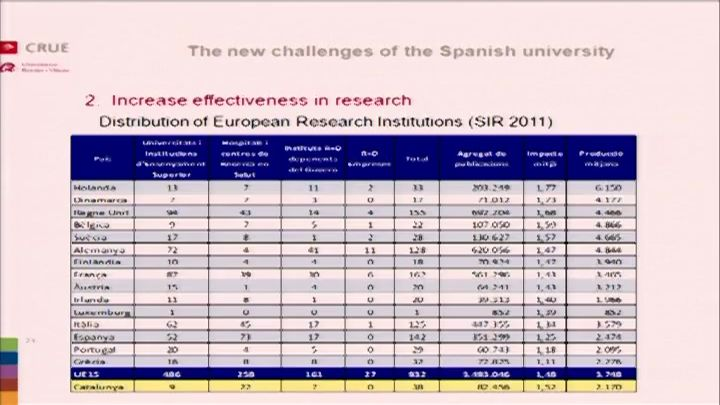 The new challenges of the Spanish University